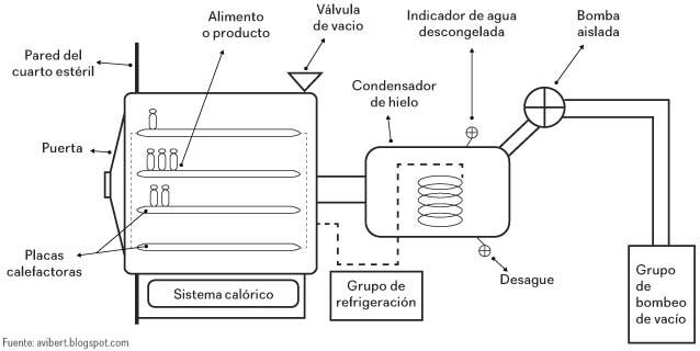 equipos-de-liofilizacion